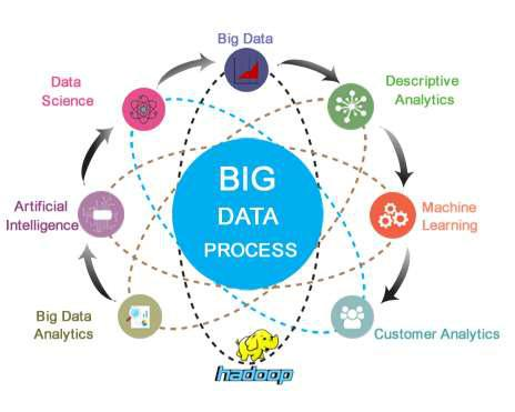 big data course in chennai