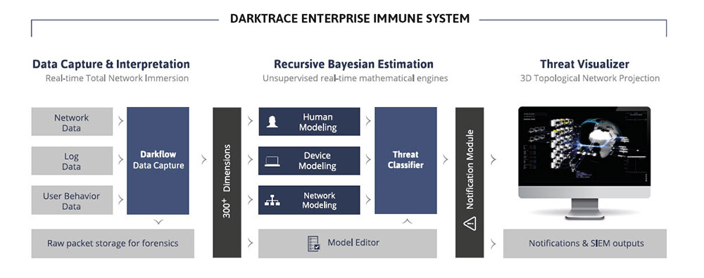 DARKTRACE ENTERPRISE IMMUNE SYSTEM