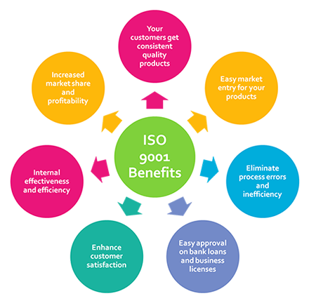 ISO 9001 consulting in chennai